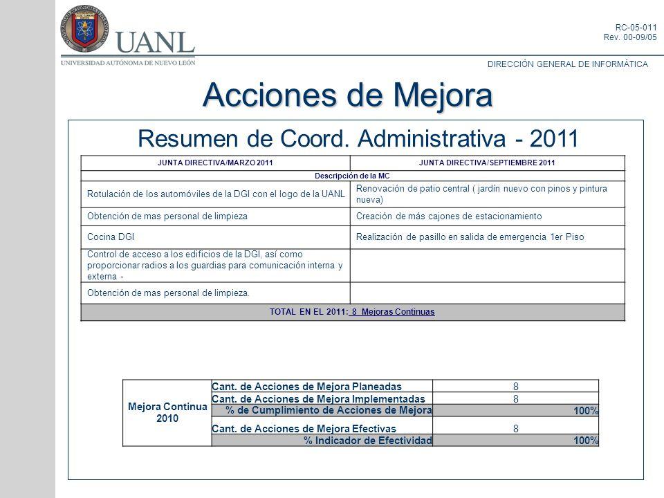 DIRECCIÓN GENERAL DE INFORMÁTICA RC-05-011 Rev. 00-09/05 Resumen de Coord. Administrativa - 2011 Acciones de Mejora JUNTA DIRECTIVA/MARZO 2011JUNTA DI