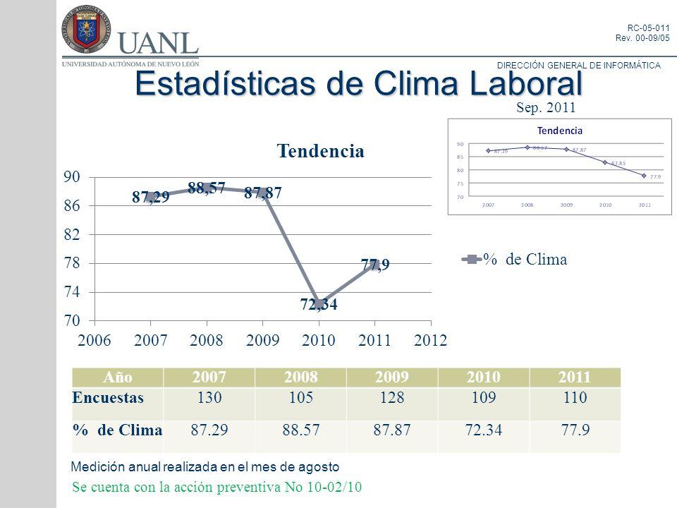 DIRECCIÓN GENERAL DE INFORMÁTICA RC-05-011 Rev. 00-09/05 Estadísticas de Clima Laboral Medición anual realizada en el mes de agosto Se cuenta con la a