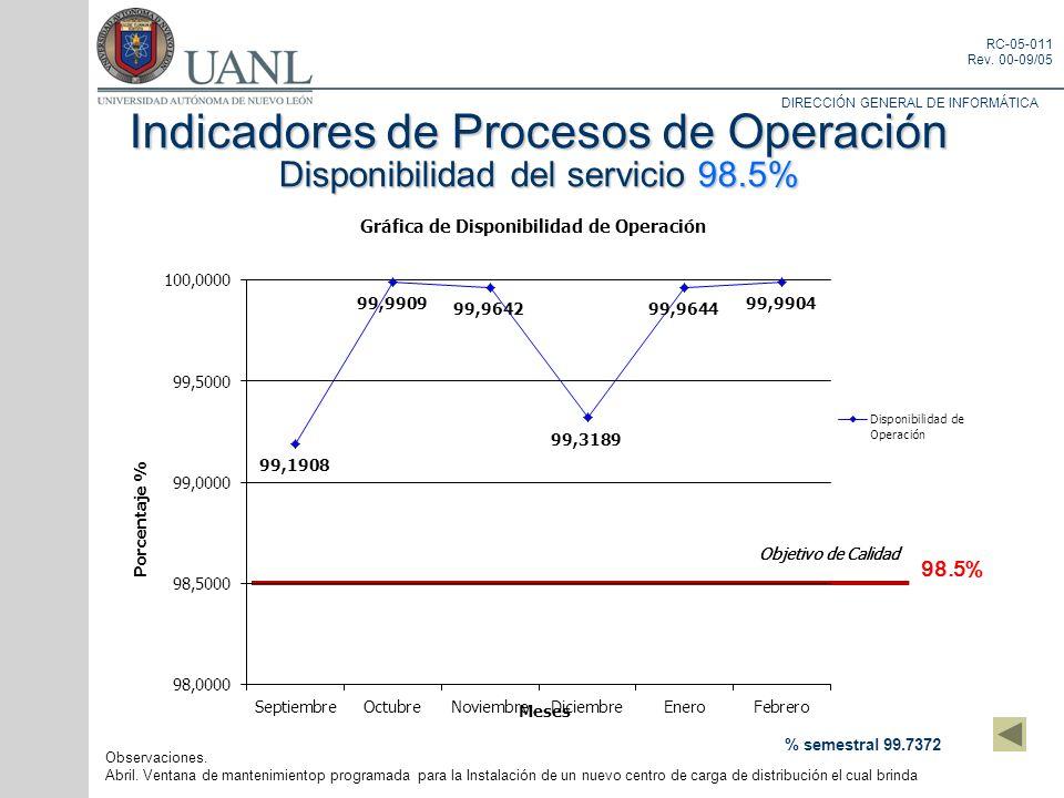 DIRECCIÓN GENERAL DE INFORMÁTICA RC-05-011 Rev. 00-09/05 Indicadores de Procesos de Operación Disponibilidad del servicio 98.5% 98.5% % semestral 99.7