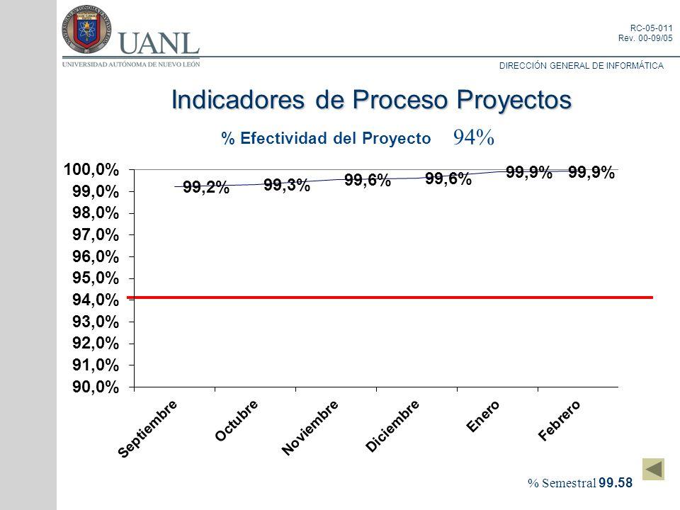 DIRECCIÓN GENERAL DE INFORMÁTICA RC-05-011 Rev. 00-09/05 Indicadores de Proceso Proyectos 94% % Efectividad del Proyecto % Semestral 99.58
