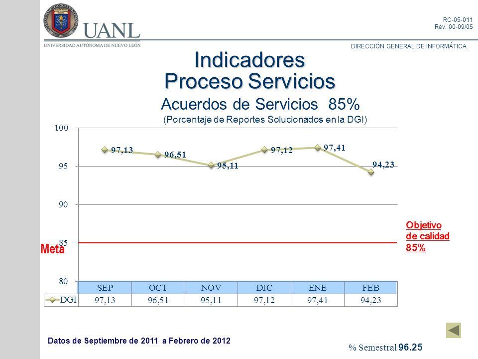 DIRECCIÓN GENERAL DE INFORMÁTICA RC-05-011 Rev. 00-09/05 % Semestral 96.25 Indicadores Proceso Servicios Meta Acuerdos de Servicios 85% (Porcentaje de