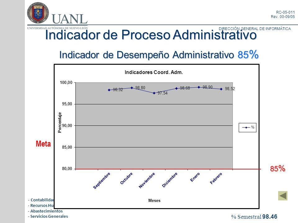 DIRECCIÓN GENERAL DE INFORMÁTICA RC-05-011 Rev. 00-09/05 Indicador de Proceso Administrativo Indicador de Desempeño Administrativo 85 % Indicador de D