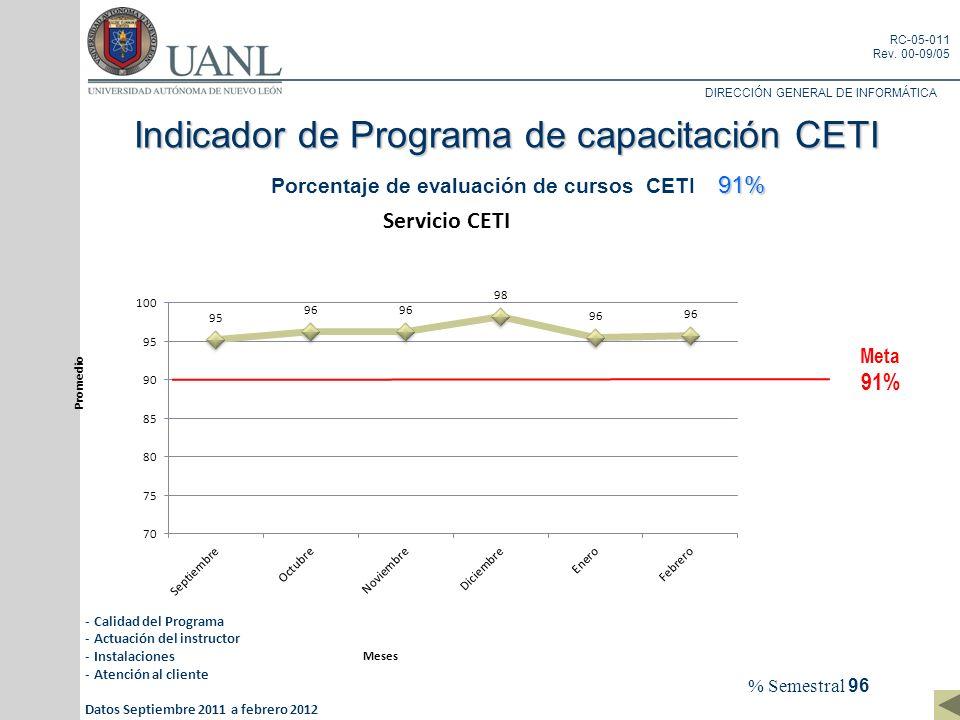 DIRECCIÓN GENERAL DE INFORMÁTICA RC-05-011 Rev. 00-09/05 Indicador de Programa de capacitación CETI 91% 91% Porcentaje de evaluación de cursos CETI 91