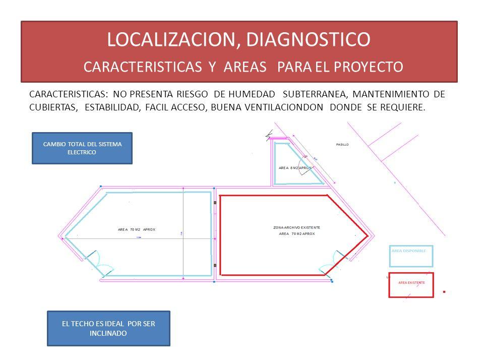 LOCALIZACION, DIAGNOSTICO CARACTERISTICAS Y AREAS PARA EL PROYECTO CARACTERISTICAS: NO PRESENTA RIESGO DE HUMEDAD SUBTERRANEA, MANTENIMIENTO DE CUBIER
