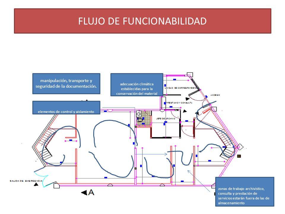 FLUJO DE FUNCIONABILIDAD manipulación, transporte y seguridad de la documentación. adecuación climática establecidas para la conservación del material