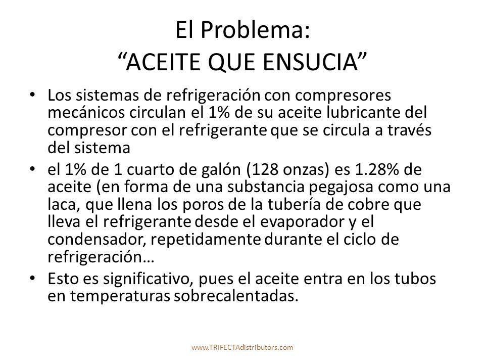 El Problema: ACEITE QUE ENSUCIA Los sistemas de refrigeración con compresores mecánicos circulan el 1% de su aceite lubricante del compresor con el refrigerante que se circula a través del sistema el 1% de 1 cuarto de galón (128 onzas) es 1.28% de aceite (en forma de una substancia pegajosa como una laca, que llena los poros de la tubería de cobre que lleva el refrigerante desde el evaporador y el condensador, repetidamente durante el ciclo de refrigeración… Esto es significativo, pues el aceite entra en los tubos en temperaturas sobrecalentadas.