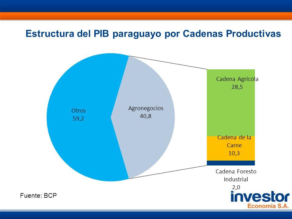Estructura del PIB paraguayo por Cadenas Productivas Fuente: BCP