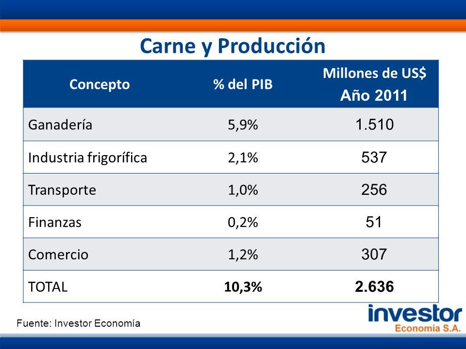 Carne y Producción Concepto% del PIB Millones de US$ Año 2011 Ganadería5,9% 1.510 Industria frigorífica2,1% 537 Transporte1,0% 256 Finanzas0,2% 51 Comercio1,2% 307 TOTAL10,3% 2.636 Fuente: Investor Economía