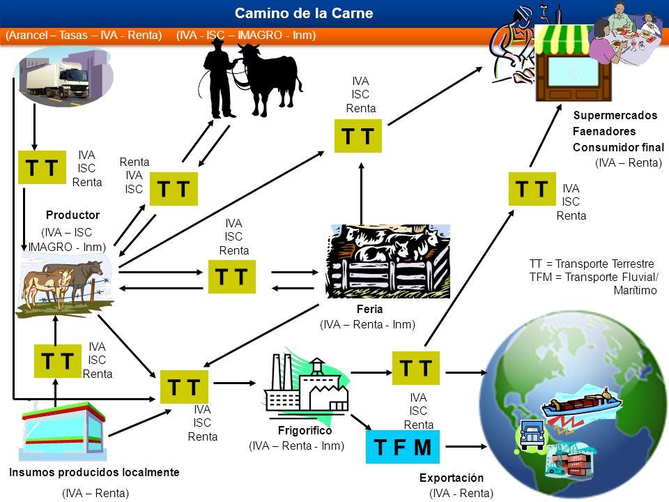 Productor Insumos producidos localmente Frigorífico Feria Camino de la Carne Exportación (Arancel – Tasas – IVA - Renta) (IVA – Renta) (IVA – ISC IMAGRO - Inm) (IVA – Renta - Inm) (IVA - Renta) (IVA - ISC – IMAGRO - Inm) (IVA – Renta) (IVA – Renta - Inm) T IVA ISC Renta IVA ISC Renta IVA ISC IVA ISC Renta IVA ISC Renta IVA ISC Renta IVA ISC Renta Supermercados Faenadores Consumidor final T IVA ISC Renta T F M TT = Transporte Terrestre TFM = Transporte Fluvial/ Marítimo