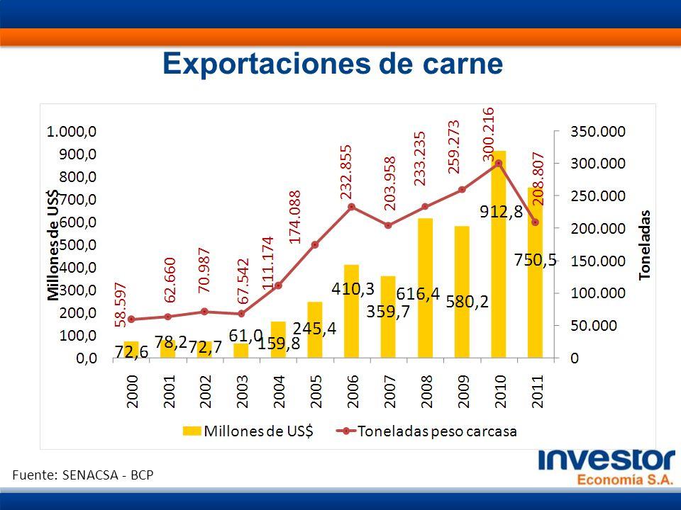 Exportaciones de carne Fuente: SENACSA - BCP