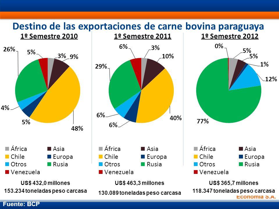 Destino de las exportaciones de carne bovina paraguaya Fuente: BCP US$ 432,0 millones 153.234 toneladas peso carcasa US$ 463,3 millones 130.089 toneladas peso carcasa US$ 365,7 millones 118.347 toneladas peso carcasa