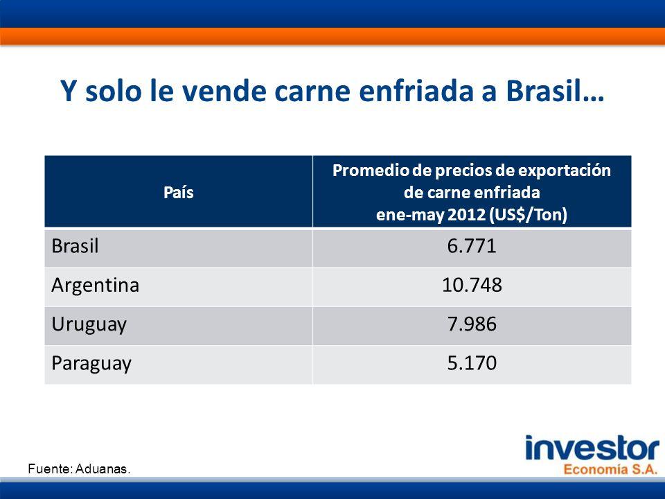 Y solo le vende carne enfriada a Brasil… País Promedio de precios de exportación de carne enfriada ene-may 2012 (US$/Ton) Brasil6.771 Argentina10.748 Uruguay7.986 Paraguay5.170 Fuente: Aduanas.
