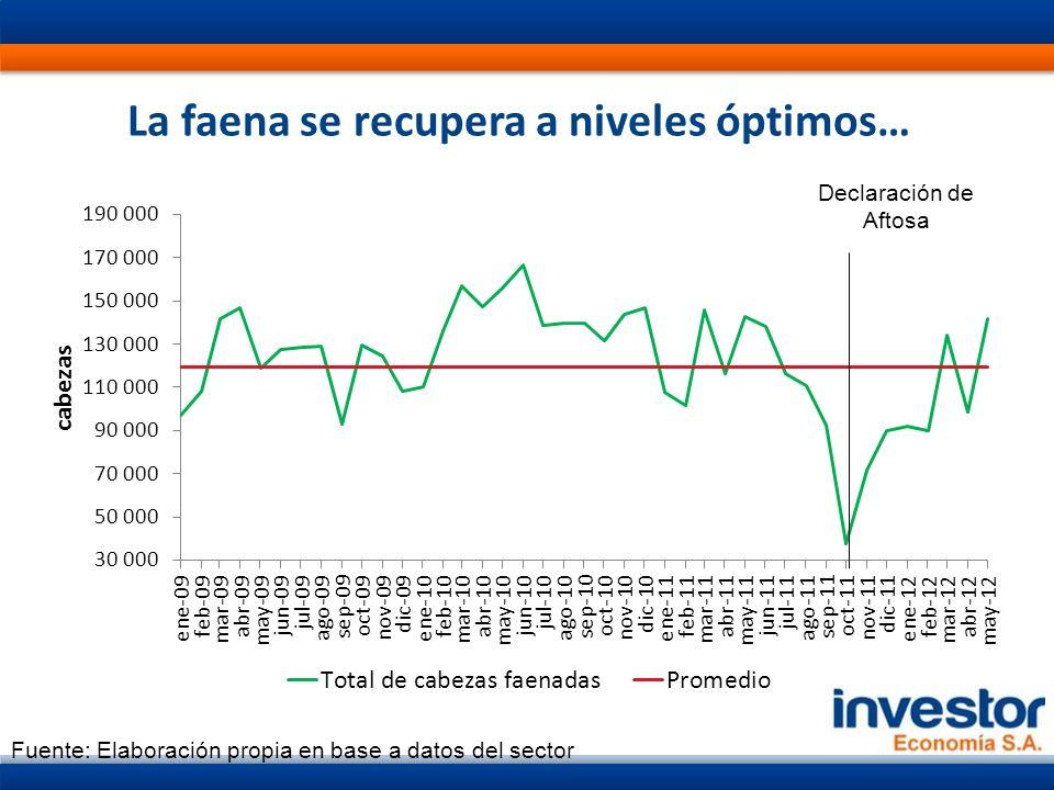 La faena se recupera a niveles óptimos… Fuente: Elaboración propia en base a datos del sector Declaración de Aftosa