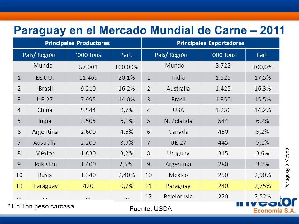 Paraguay en el Mercado Mundial de Carne – 2011 Principales ProductoresPrincipales Exportadores País/ Región´000 TonsPart.País/ Región´000 TonsPart.