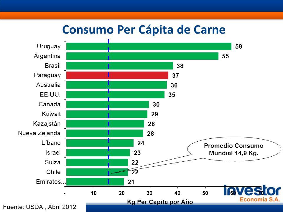 Consumo Per Cápita de Carne Promedio Consumo Mundial 14,9 Kg. Fuente: USDA, Abril 2012