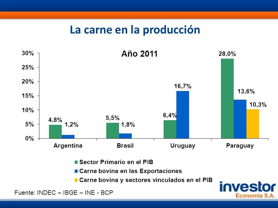 La carne en la producción Fuente: INDEC – IBGE – INE - BCP