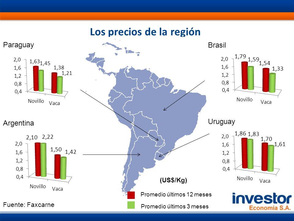 Exportaciones de Carne Vacuna de países del MERCOSUR País 20102011Ene-May 2011Ene-May 2012Var % 2012/11 US$ Miles de Ton peso carcasa US$ Miles de Ton peso carcasa US$ Miles de Ton peso carcasa US$ Miles de Ton peso carcasa US$Ton Brasil4.0561.3474.4471.197 175248217845001,9%3,9% Argentina1.3283451.481306 627135568121-9,5%-10,8% Paraguay880300751209 37810629895-21,2%-10,3% Uruguay1.1203211.347311 5581296111459,6%12,3% Total7.3842.3138.0262.023 33148523261861-1,6%1,1% Fuente: TINWOR