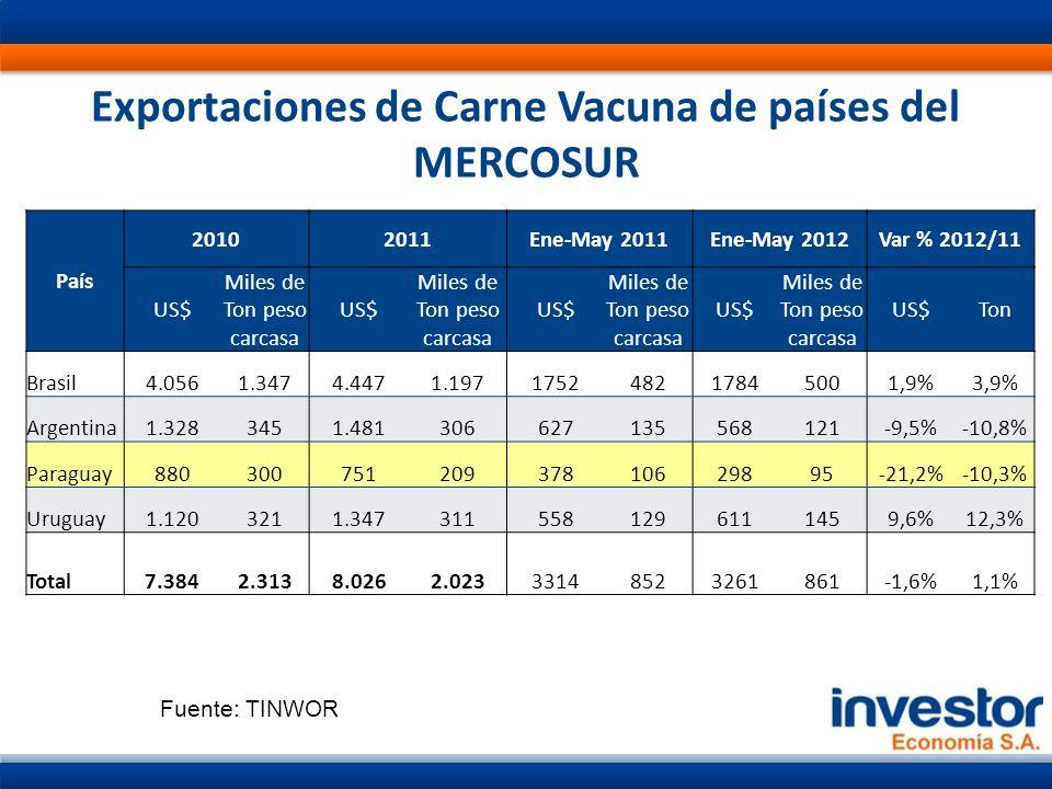 La cartera ganadera crece… Fuente: BCP