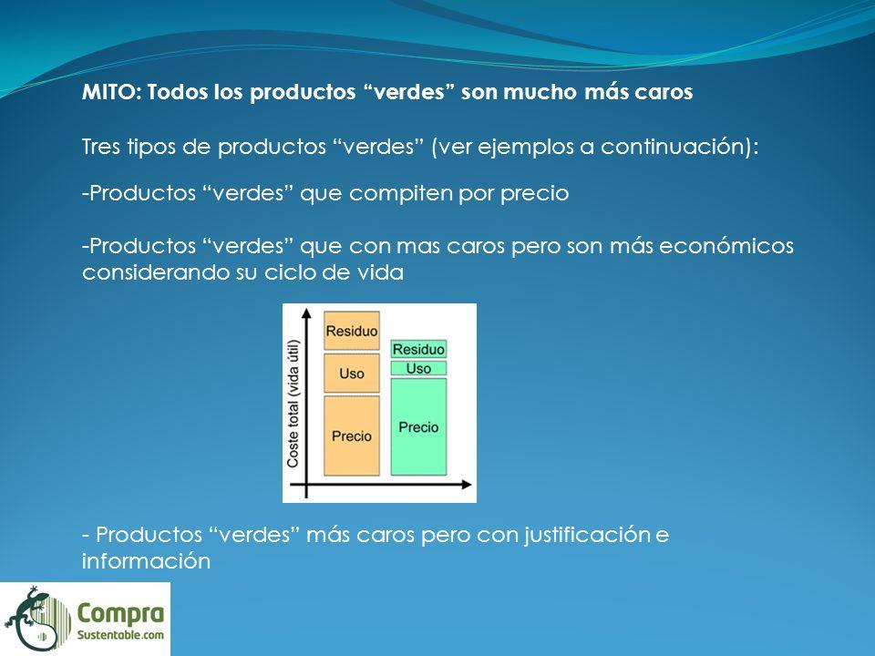 MITO: Todos los productos verdes son mucho más caros Tres tipos de productos verdes (ver ejemplos a continuación): -Productos verdes que compiten por precio -Productos verdes que con mas caros pero son más económicos considerando su ciclo de vida - Productos verdes más caros pero con justificación e información