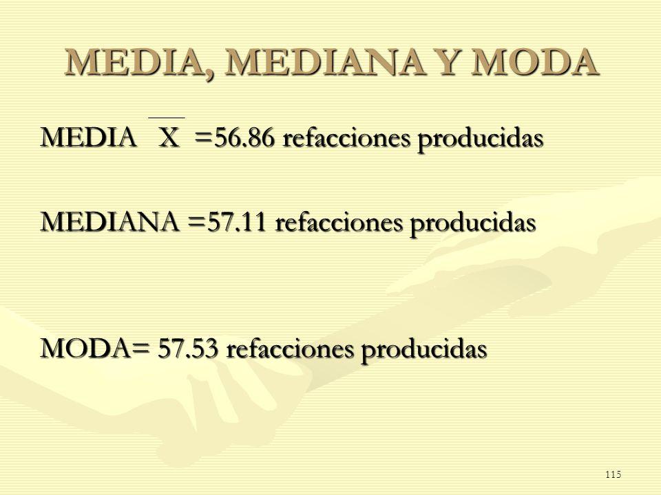 MEDIA, MEDIANA Y MODA MEDIA X =56.86 refacciones producidas MEDIANA =57.11 refacciones producidas MODA= 57.53 refacciones producidas 115