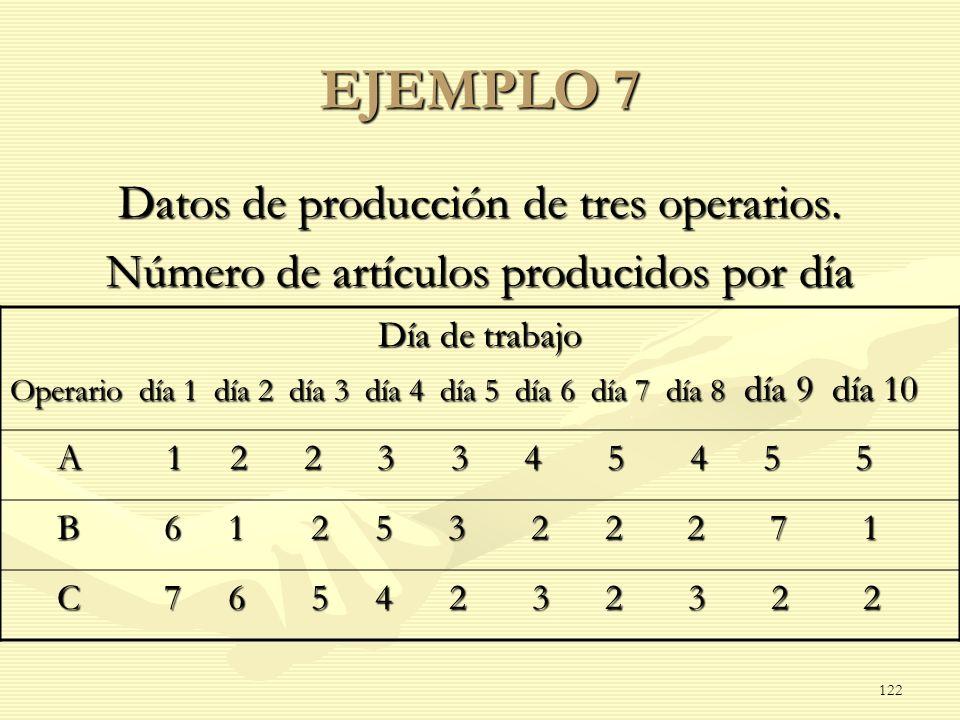 EJEMPLO 7 Datos de producción de tres operarios. Número de artículos producidos por día Día de trabajo Operario día 1 día 2 día 3 día 4 día 5 día 6 dí