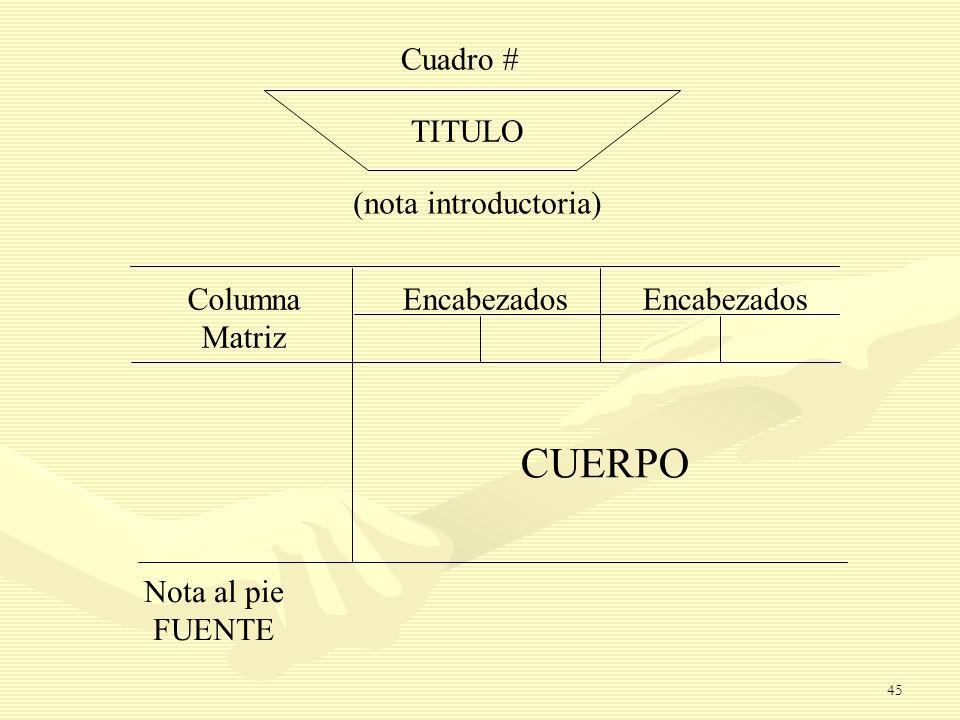 Cuadro # TITULO (nota introductoria) Columna Matriz Encabezados CUERPO Nota al pie FUENTE 45