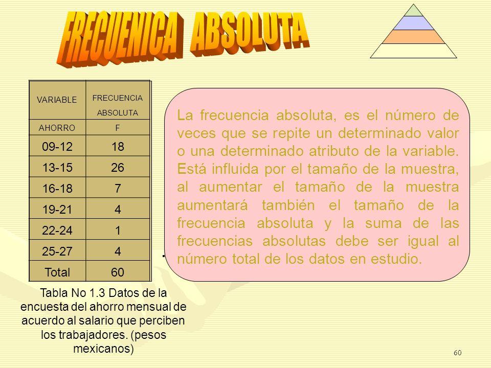 . Tabla No 1.3 Datos de la encuesta del ahorro mensual de acuerdo al salario que perciben los trabajadores. (pesos mexicanos) VARIABLE FRECUENCIA ABSO