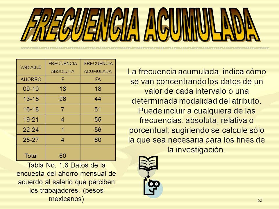 VARIABLE FRECUENCIA ABSOLUTAACUMULADA AHORROFFA 09-1018 13-152644 16-18751 19-21455 22-24156 25-27460 Total60 La frecuencia acumulada, indica cómo se