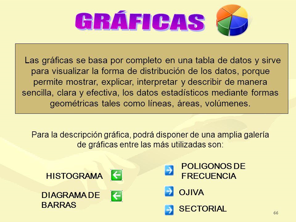 DIAGRAMA DE BARRAS OJIVA SECTORIAL HISTOGRAMA POLIGONOS DE FRECUENCIA Las gráficas se basa por completo en una tabla de datos y sirve para visualizar