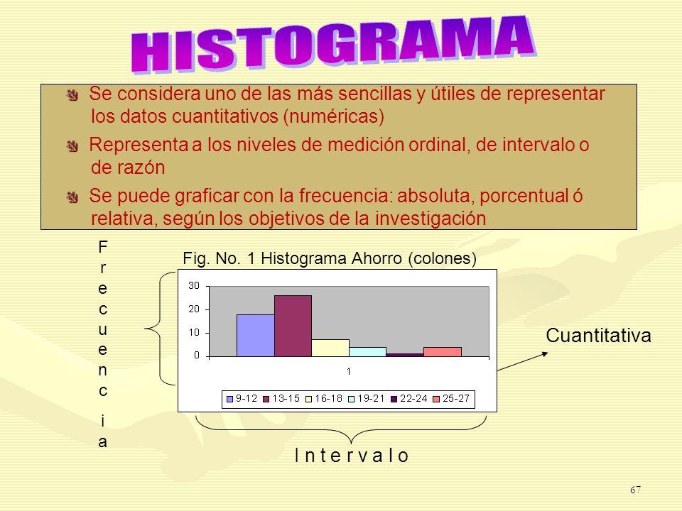 Fig. No. 1 Histograma Ahorro (colones) FrecuenciaFrecuencia I n t e r v a l o Cuantitativa Se considera uno de las más sencillas y útiles de represent