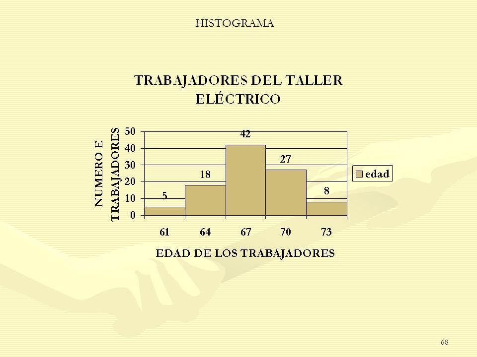 HISTOGRAMA 68