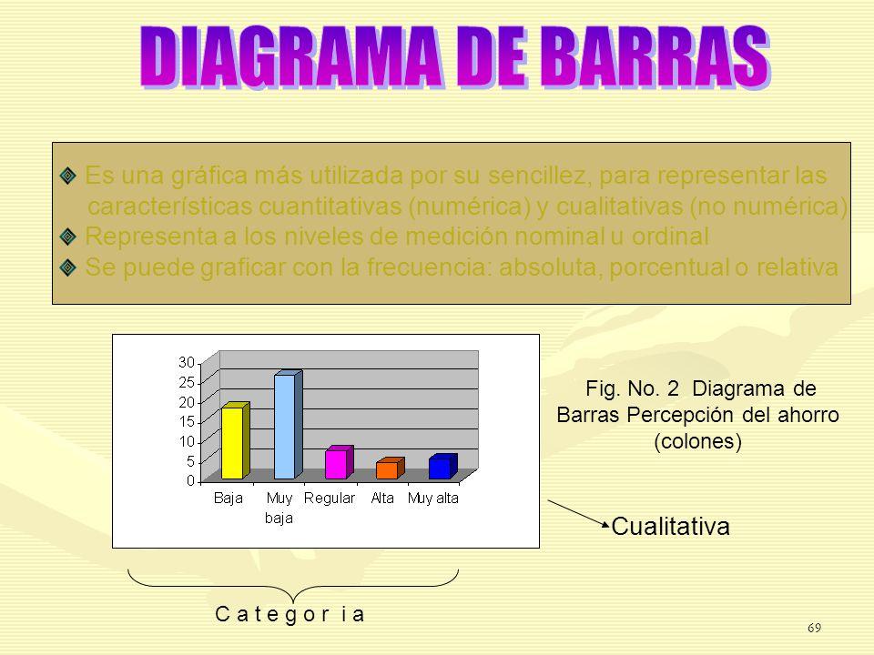 C a t e g o r i a Cualitativa Es una gráfica más utilizada por su sencillez, para representar las características cuantitativas (numérica) y cualitati