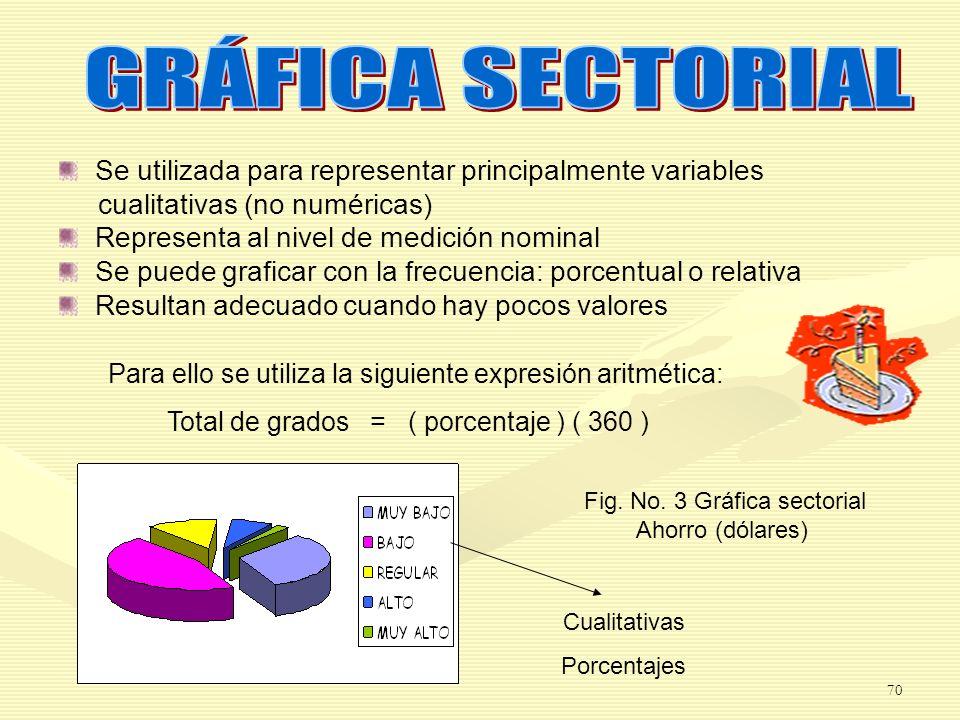 Para ello se utiliza la siguiente expresión aritmética: Total de grados = ( porcentaje ) ( 360 ) Se utilizada para representar principalmente variable