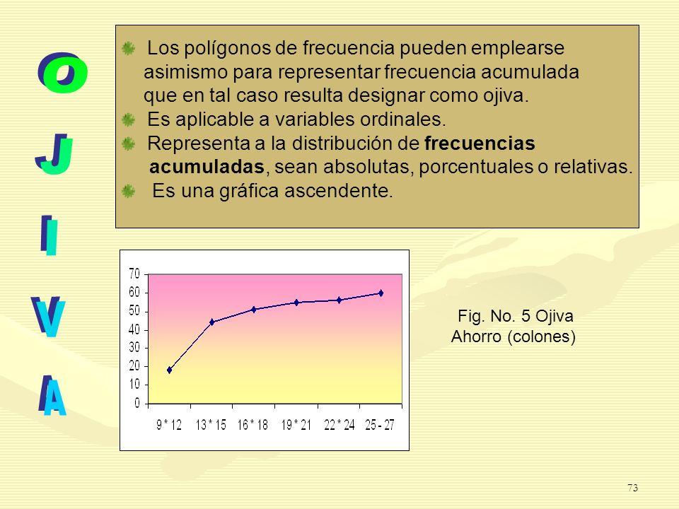 Fig. No. 5 Ojiva Ahorro (colones) Los polígonos de frecuencia pueden emplearse asimismo para representar frecuencia acumulada que en tal caso resulta