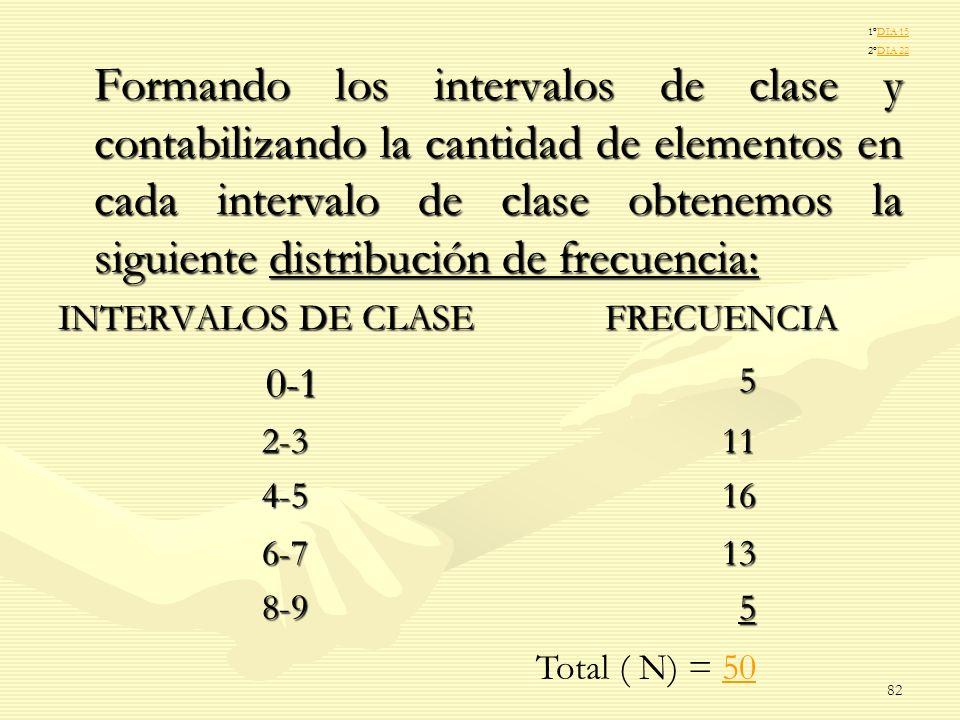 Formando los intervalos de clase y contabilizando la cantidad de elementos en cada intervalo de clase obtenemos la siguiente distribución de frecuenci