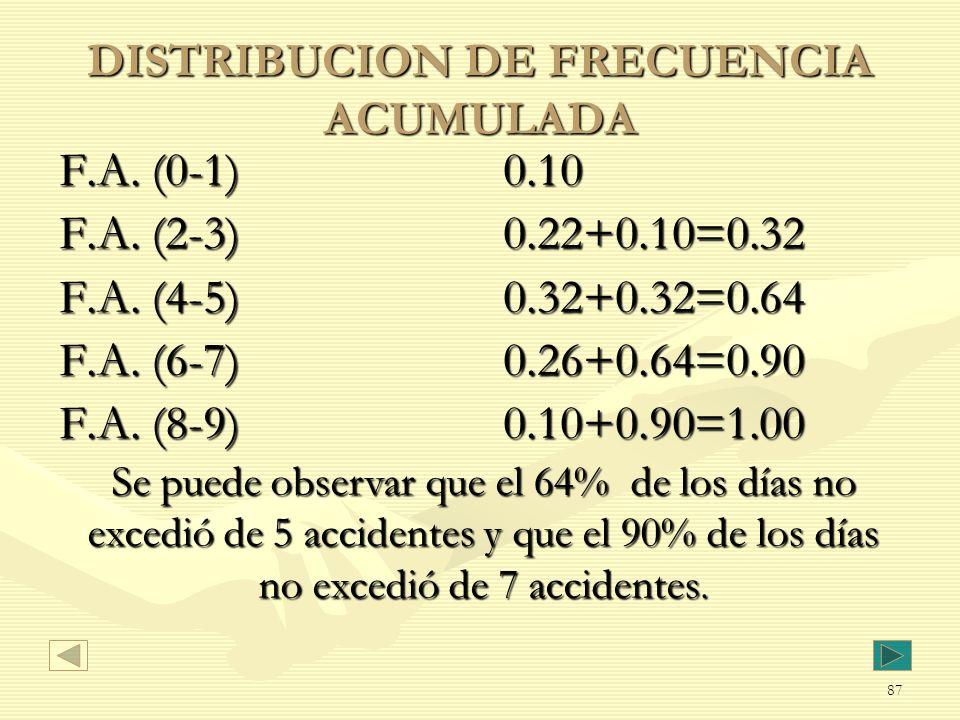 DISTRIBUCION DE FRECUENCIA ACUMULADA F.A. (0-1) 0.10 F.A. (2-3) 0.22+0.10=0.32 F.A. (4-5) 0.32+0.32=0.64 F.A. (6-7) 0.26+0.64=0.90 F.A. (8-9) 0.10+0.9
