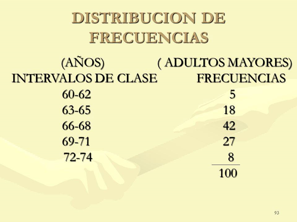 DISTRIBUCION DE FRECUENCIAS (AÑOS) ( ADULTOS MAYORES) (AÑOS) ( ADULTOS MAYORES) INTERVALOS DE CLASE FRECUENCIAS 60-62 5 63-65 18 66-68 42 69-71 27 72-