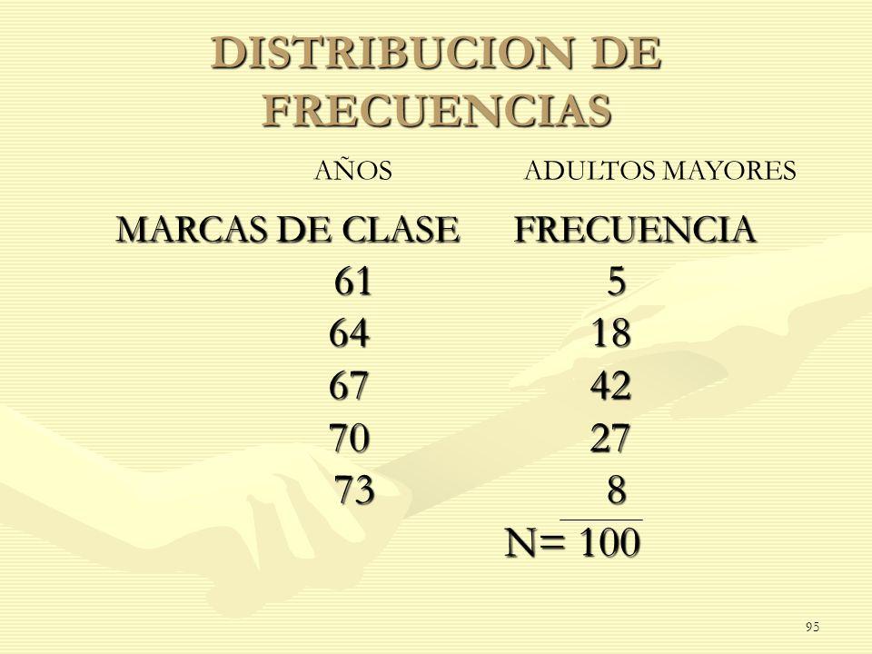 DISTRIBUCION DE FRECUENCIAS MARCAS DE CLASE FRECUENCIA 61 5 6418 6742 7027 73 8 N= 100 N= 100 AÑOS ADULTOS MAYORES 95