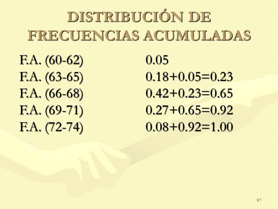 DISTRIBUCIÓN DE FRECUENCIAS ACUMULADAS F.A. (60-62) 0.05 F.A. (63-65) 0.18+0.05=0.23 F.A. (66-68) 0.42+0.23=0.65 F.A. (69-71) 0.27+0.65=0.92 F.A. (72-
