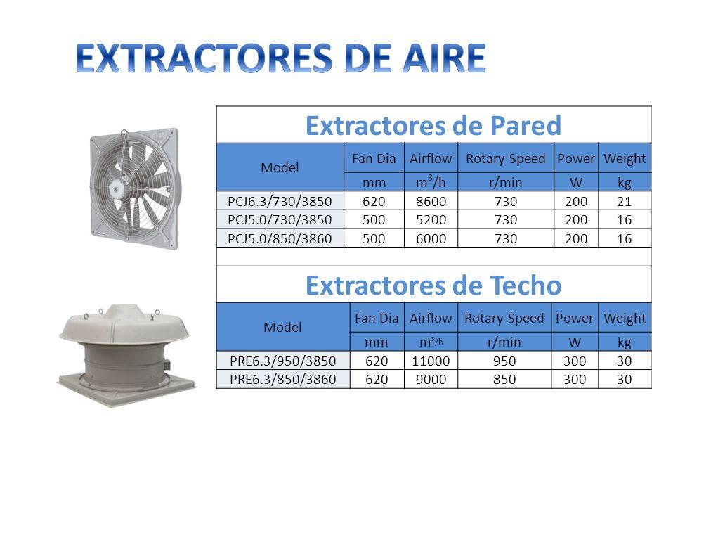 Extractores de Pared Model Fan DiaAirflowRotary SpeedPowerWeight mmm 3 /hr/minWkg PCJ6.3/730/3850620860073020021 PCJ5.0/730/3850500520073020016 PCJ5.0