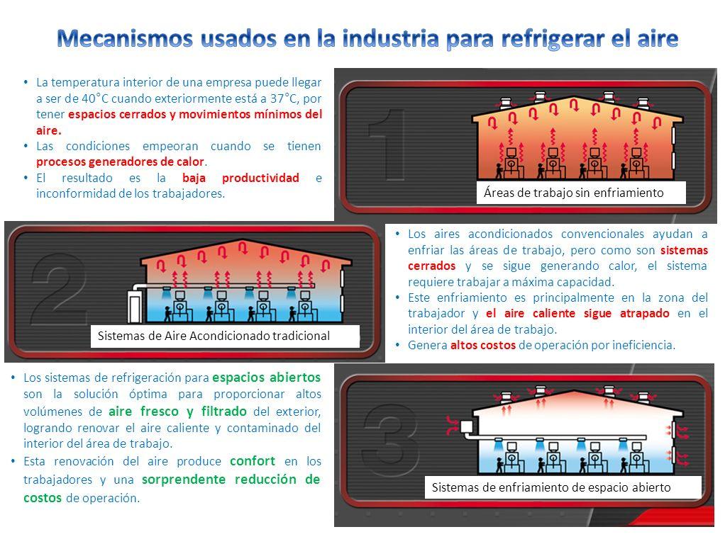 La temperatura interior de una empresa puede llegar a ser de 40°C cuando exteriormente está a 37°C, por tener espacios cerrados y movimientos mínimos