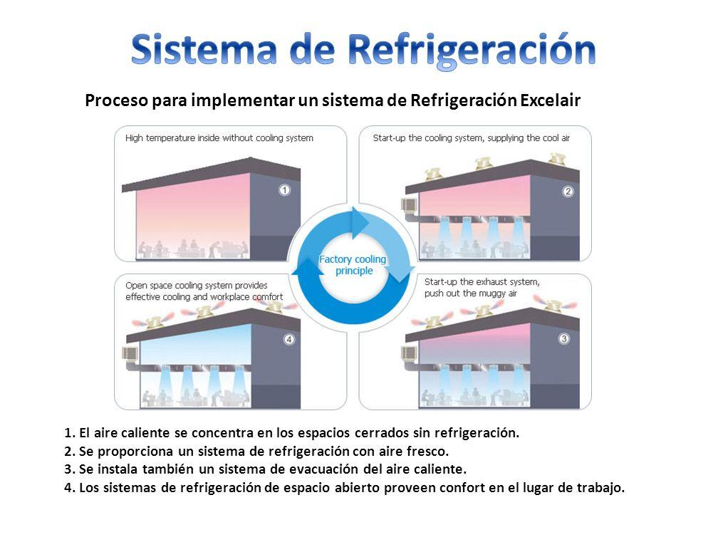 Proceso para implementar un sistema de Refrigeración Excelair 1. El aire caliente se concentra en los espacios cerrados sin refrigeración. 2. Se propo