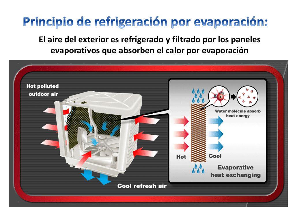 El aire del exterior es refrigerado y filtrado por los paneles evaporativos que absorben el calor por evaporación
