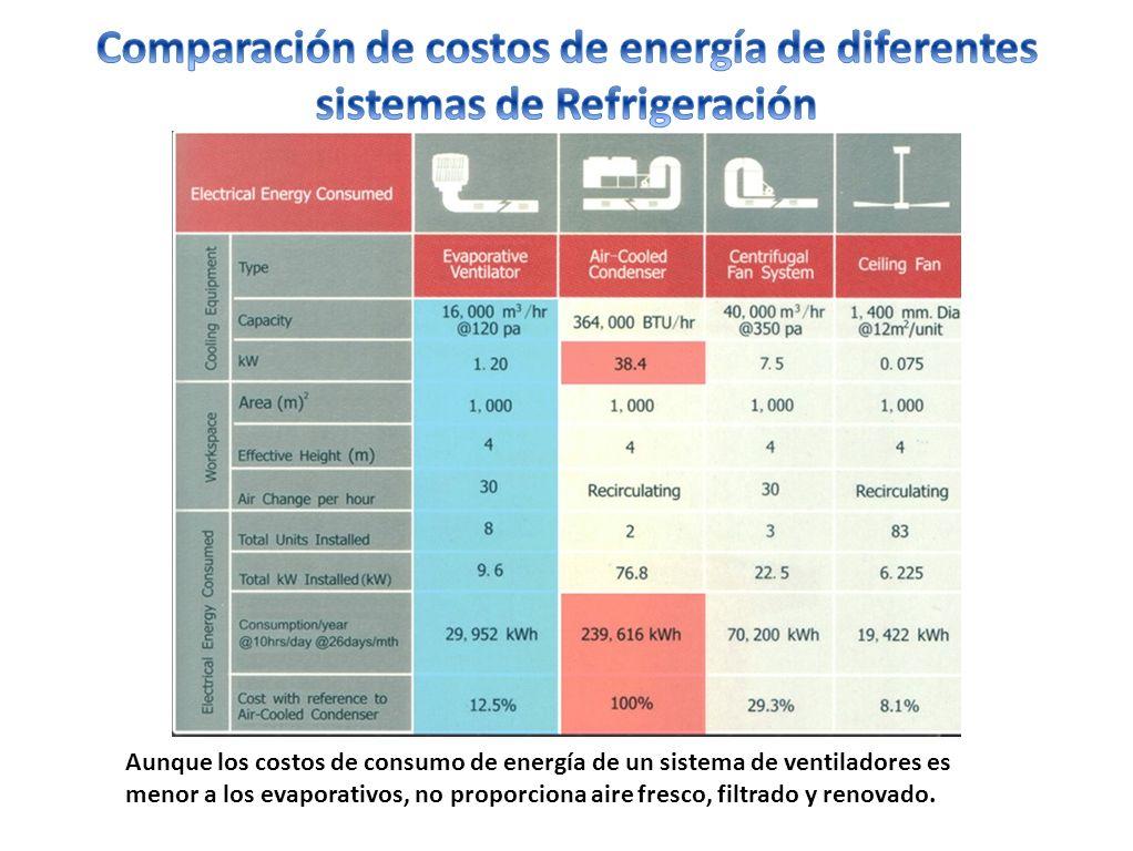 Aunque los costos de consumo de energía de un sistema de ventiladores es menor a los evaporativos, no proporciona aire fresco, filtrado y renovado.