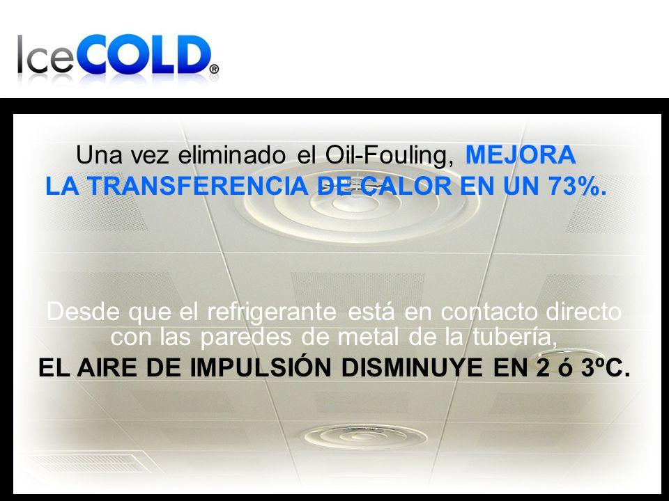 Una vez eliminado el Oil-Fouling, MEJORA LA TRANSFERENCIA DE CALOR EN UN 73%.