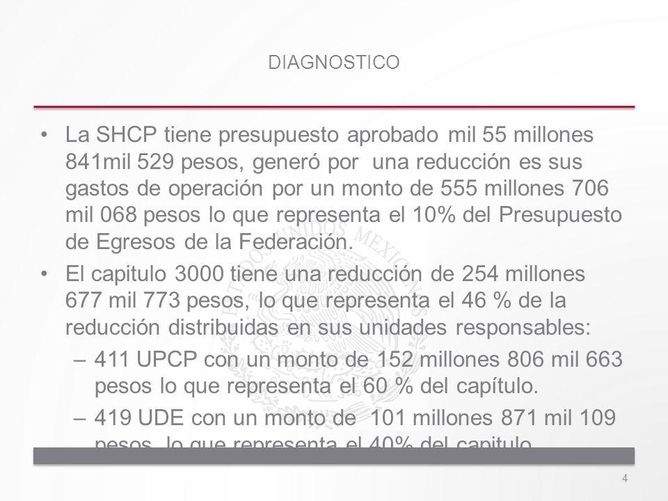 La SHCP tiene presupuesto aprobado mil 55 millones 841mil 529 pesos, generó por una reducción es sus gastos de operación por un monto de 555 millones