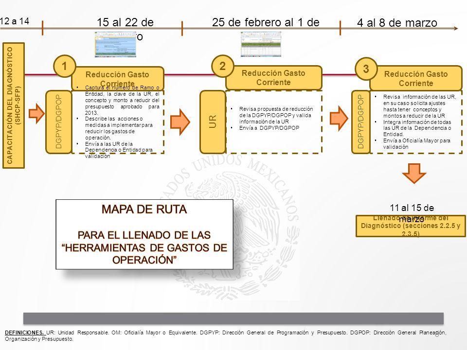 Reducción Gasto Corriente Captura el número de Ramo o Entidad, la clave de la UR, el concepto y monto a reducir del presupuesto aprobado para 2013. De