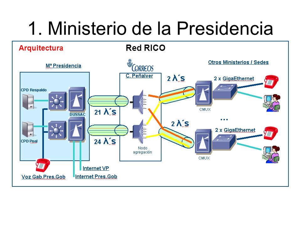 1. Ministerio de la Presidencia Arquitectura Red RICO