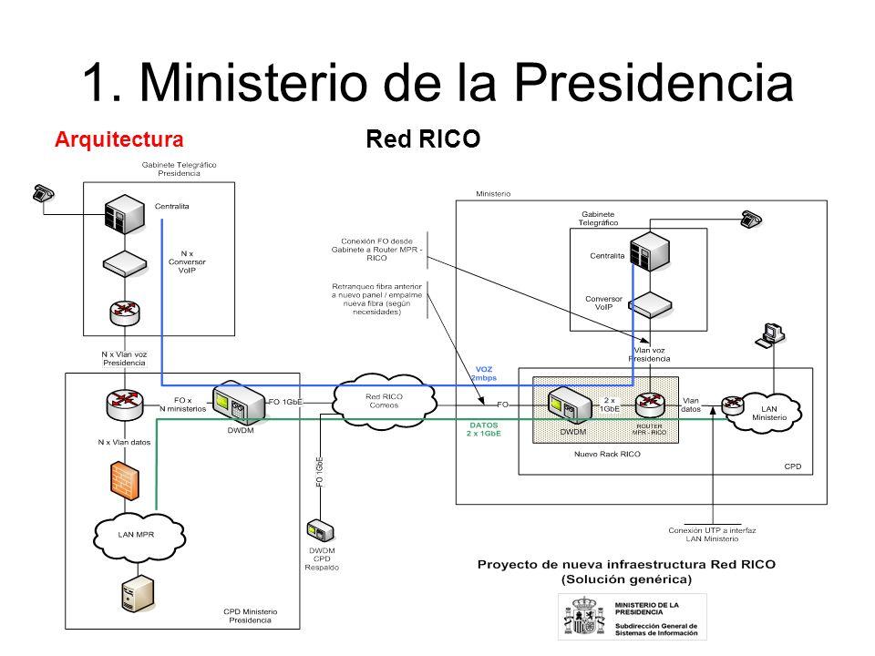 1. Ministerio de la Presidencia Red RICO Arquitectura