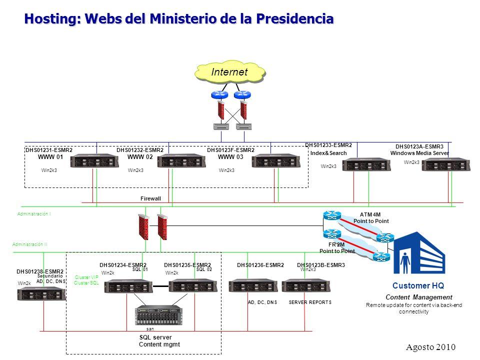 Hosting: Webs del Ministerio de la Presidencia Internet Cluster VIP Cluster SQL DHS01231-ESMR2 WWW 01 DHS01232-ESMR2 WWW 02 SQL server Content mgmt DH